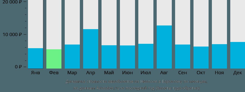 Динамика стоимости авиабилетов из Неаполя в Барселону по месяцам