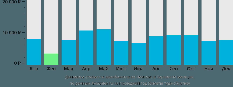 Динамика стоимости авиабилетов из Неаполя в Берлин по месяцам