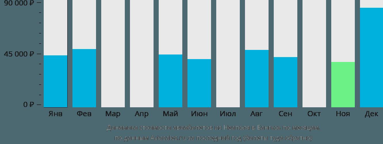 Динамика стоимости авиабилетов из Неаполя в Бангкок по месяцам