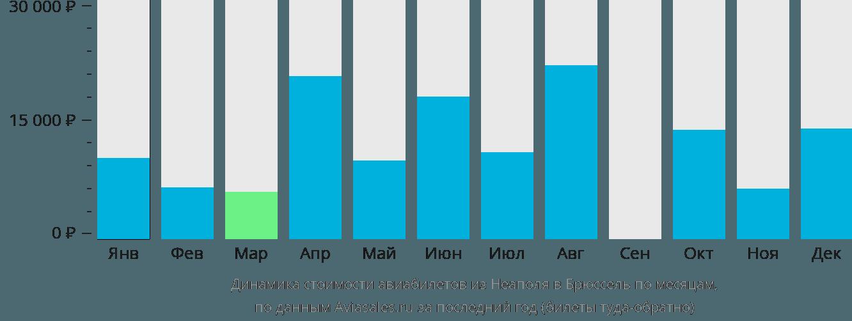 Динамика стоимости авиабилетов из Неаполя в Брюссель по месяцам