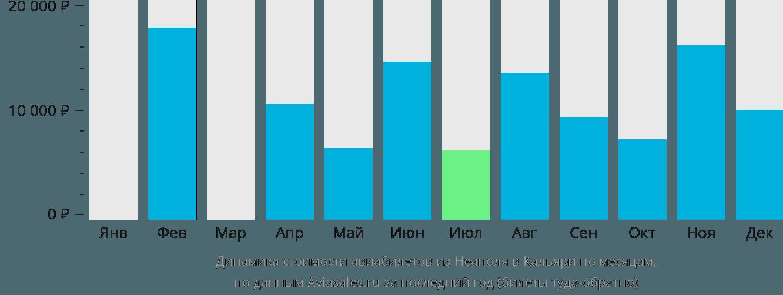 Динамика стоимости авиабилетов из Неаполя в Кальяри по месяцам