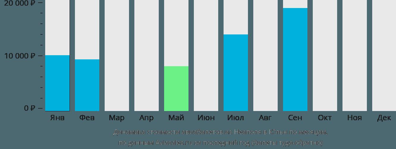 Динамика стоимости авиабилетов из Неаполя в Кёльн по месяцам