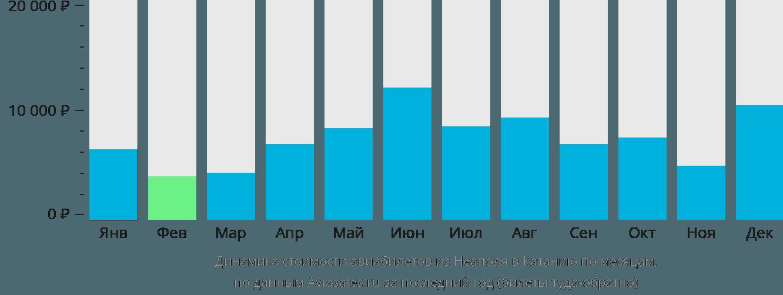 Динамика стоимости авиабилетов из Неаполя в Катанию по месяцам