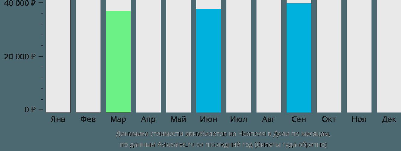 Динамика стоимости авиабилетов из Неаполя в Дели по месяцам