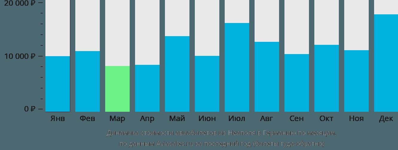 Динамика стоимости авиабилетов из Неаполя в Германию по месяцам