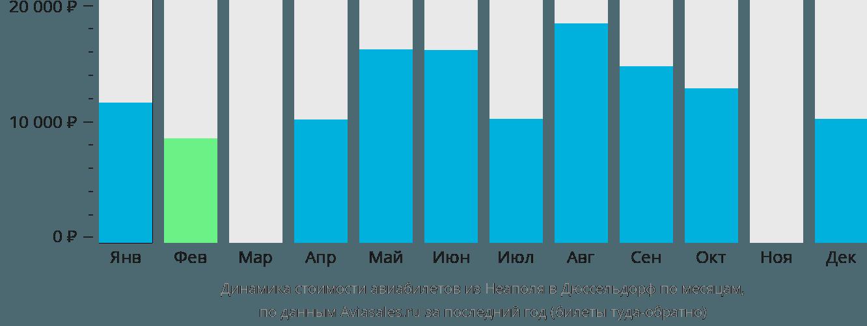 Динамика стоимости авиабилетов из Неаполя в Дюссельдорф по месяцам