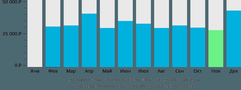 Динамика стоимости авиабилетов из Неаполя в Дубай по месяцам