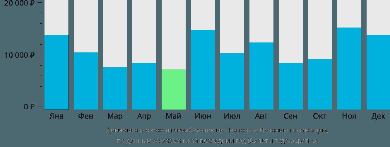 Динамика стоимости авиабилетов из Неаполя в Испанию по месяцам