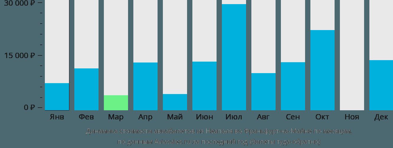 Динамика стоимости авиабилетов из Неаполя во Франкфурт-на-Майне по месяцам