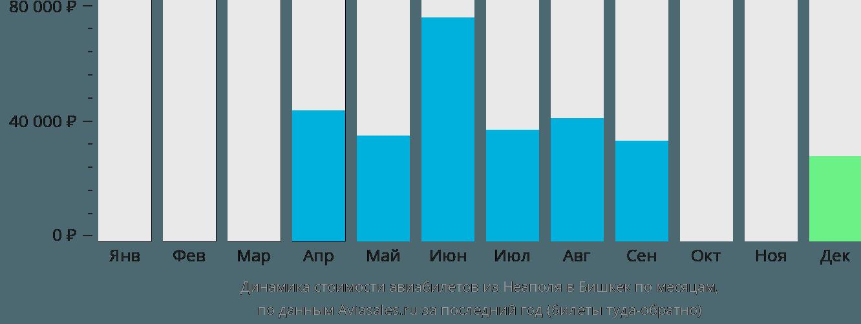 Динамика стоимости авиабилетов из Неаполя в Бишкек по месяцам
