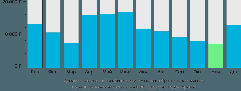 Динамика стоимости авиабилетов из Неаполя во Францию по месяцам