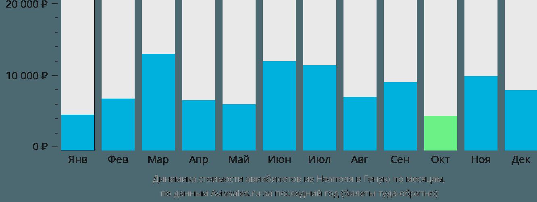 Динамика стоимости авиабилетов из Неаполя в Геную по месяцам