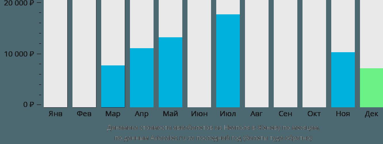 Динамика стоимости авиабилетов из Неаполя в Женеву по месяцам