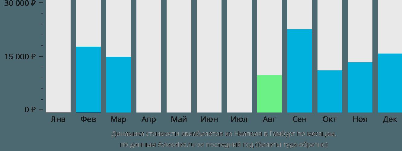 Динамика стоимости авиабилетов из Неаполя в Гамбург по месяцам