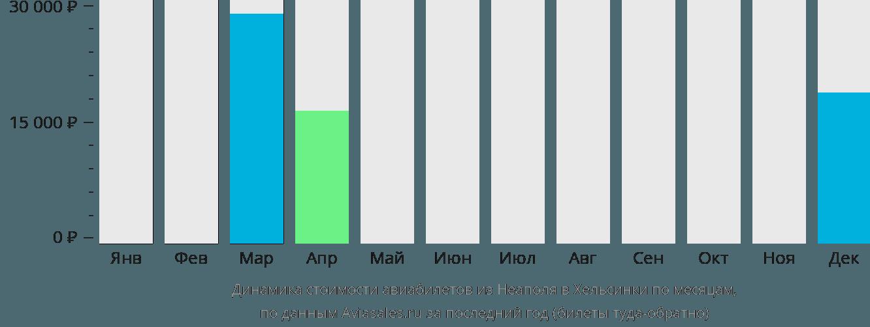 Динамика стоимости авиабилетов из Неаполя в Хельсинки по месяцам