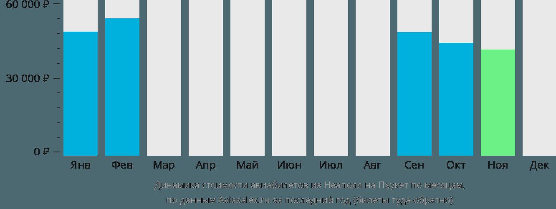 Динамика стоимости авиабилетов из Неаполя на Пхукет по месяцам