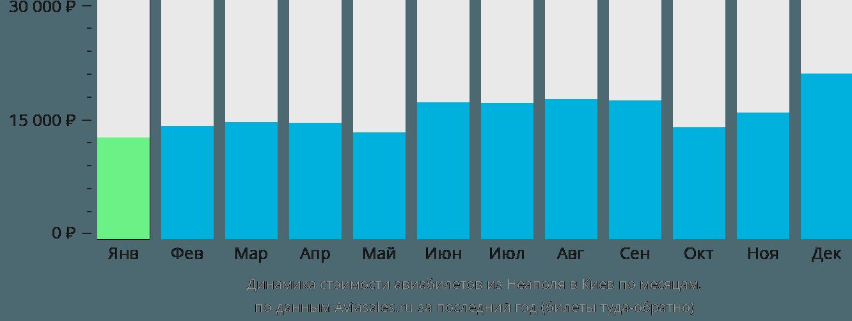 Динамика стоимости авиабилетов из Неаполя в Киев по месяцам