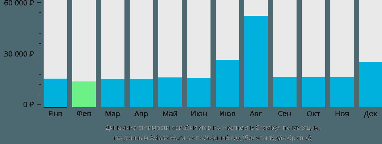 Динамика стоимости авиабилетов из Неаполя в Стамбул по месяцам