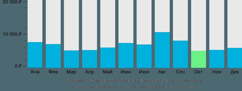 Динамика стоимости авиабилетов из Неаполя в Италию по месяцам