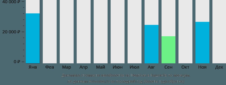 Динамика стоимости авиабилетов из Неаполя в Кишинёв по месяцам