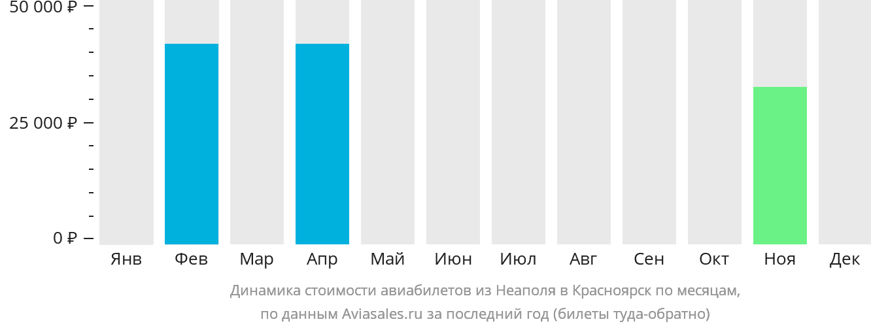 Динамика стоимости авиабилетов из Неаполя в Красноярск по месяцам