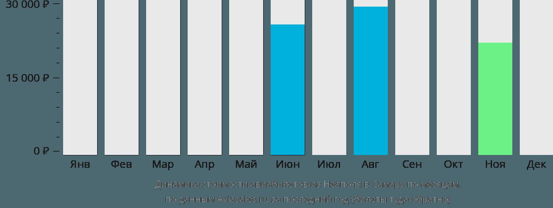 Динамика стоимости авиабилетов из Неаполя в Самару по месяцам