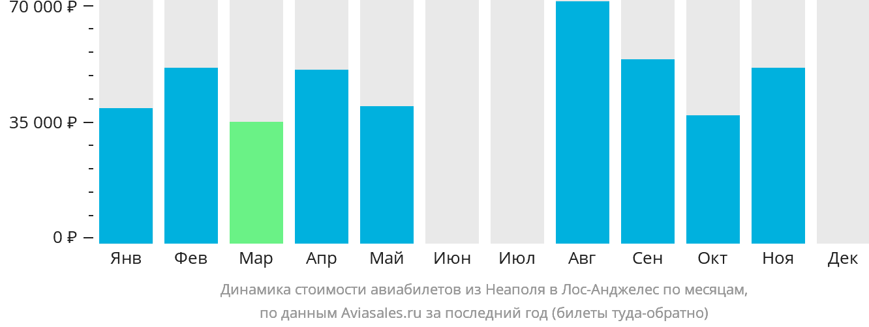 Динамика стоимости авиабилетов из Неаполя в Лос-Анджелес по месяцам