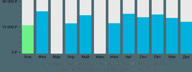 Динамика стоимости авиабилетов из Неаполя в Санкт-Петербург по месяцам