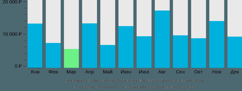 Динамика стоимости авиабилетов из Неаполя в Лиссабон по месяцам
