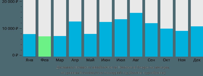 Динамика стоимости авиабилетов из Неаполя в Лондон по месяцам