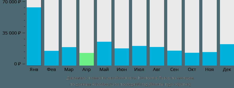 Динамика стоимости авиабилетов из Неаполя в Львов по месяцам