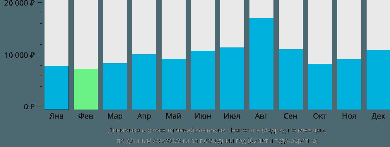 Динамика стоимости авиабилетов из Неаполя в Мадрид по месяцам