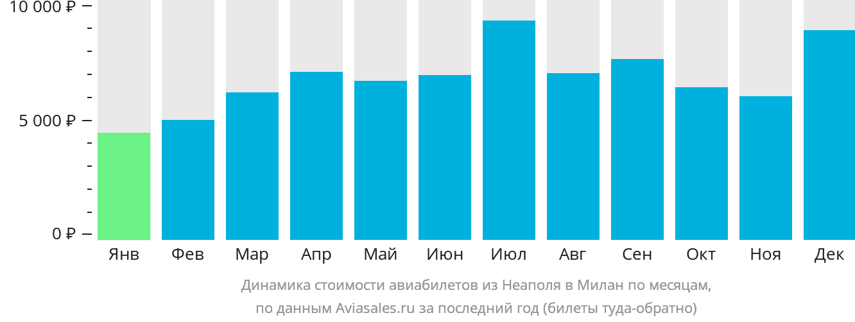 Динамика стоимости авиабилетов из Неаполя в Милан по месяцам
