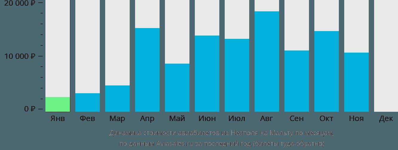 Динамика стоимости авиабилетов из Неаполя на Мальту по месяцам