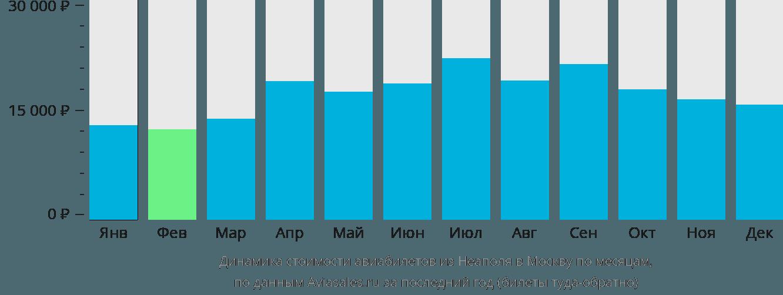 Динамика стоимости авиабилетов из Неаполя в Москву по месяцам