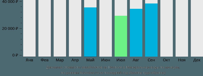 Динамика стоимости авиабилетов из Неаполя в Минеральные воды по месяцам