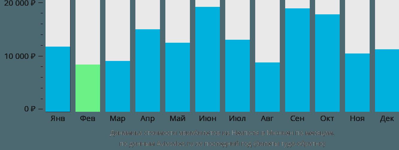 Динамика стоимости авиабилетов из Неаполя в Мюнхен по месяцам
