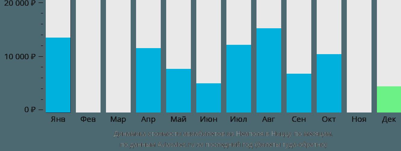 Динамика стоимости авиабилетов из Неаполя в Ниццу по месяцам