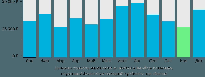 Динамика стоимости авиабилетов из Неаполя в Нью-Йорк по месяцам