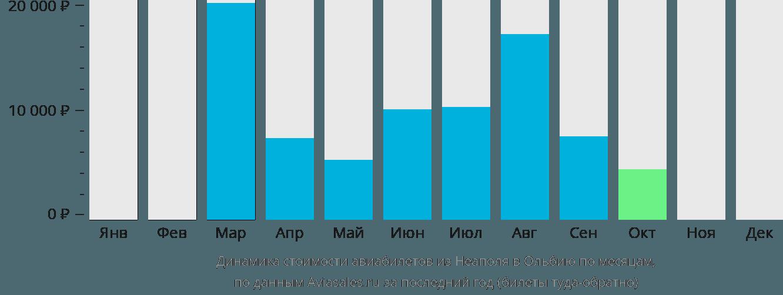 Динамика стоимости авиабилетов из Неаполя в Ольбию по месяцам