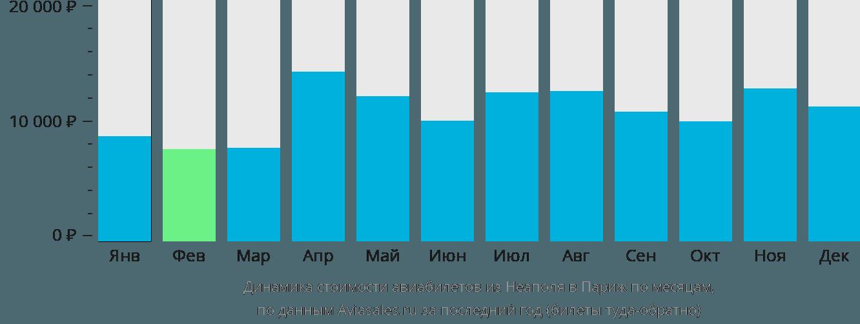 Динамика стоимости авиабилетов из Неаполя в Париж по месяцам