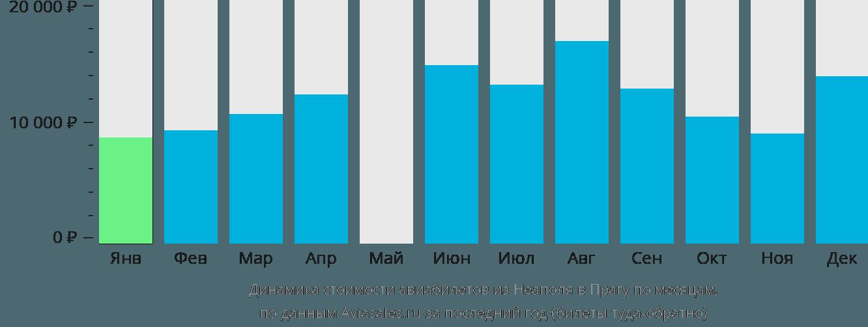 Динамика стоимости авиабилетов из Неаполя в Прагу по месяцам