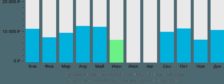 Динамика стоимости авиабилетов из Неаполя в Рим по месяцам