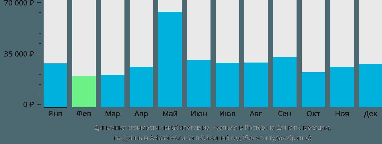 Динамика стоимости авиабилетов из Неаполя в Ростов-на-Дону по месяцам
