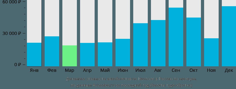Динамика стоимости авиабилетов из Неаполя в Россию по месяцам