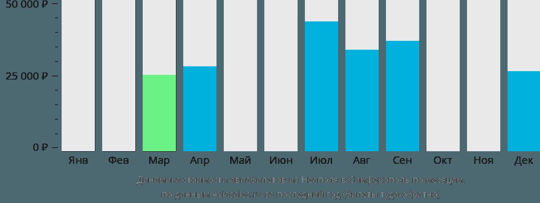 Динамика стоимости авиабилетов из Неаполя в Симферополь  по месяцам