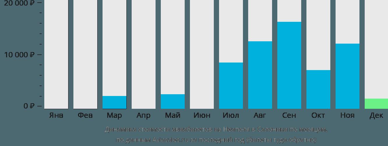 Динамика стоимости авиабилетов из Неаполя в Салоники по месяцам