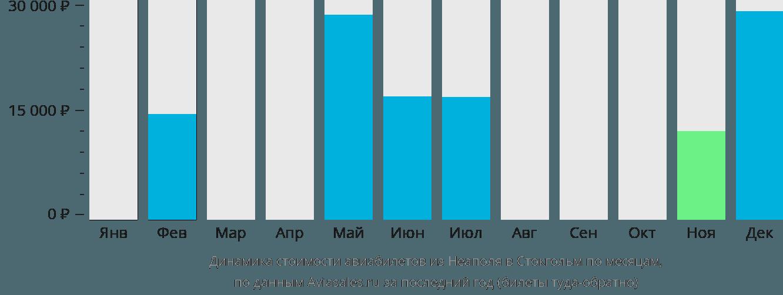 Динамика стоимости авиабилетов из Неаполя в Стокгольм по месяцам