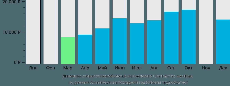 Динамика стоимости авиабилетов из Неаполя в Штутгарт по месяцам
