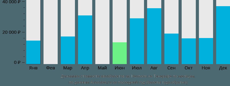 Динамика стоимости авиабилетов из Неаполя на Тенерифе по месяцам